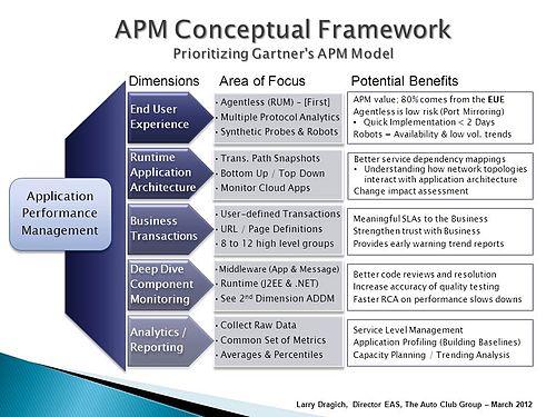 Quản lý hiệu suất ứng dụng (APM) là gì?