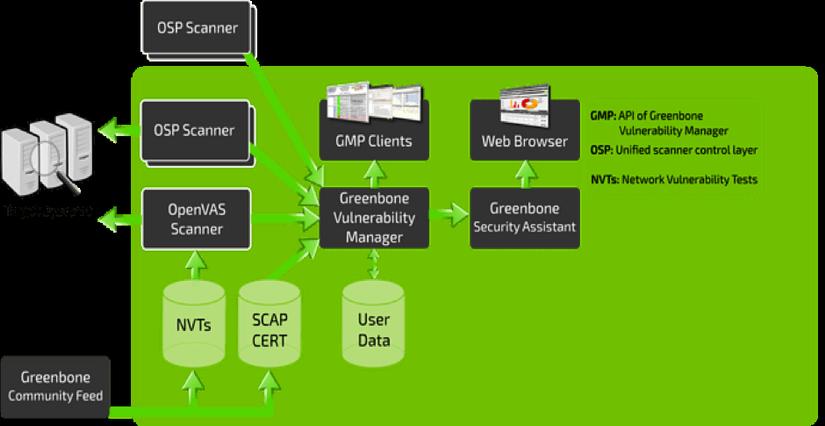 OpenVAS vulnerability scanning tool (GVM) - ITZone