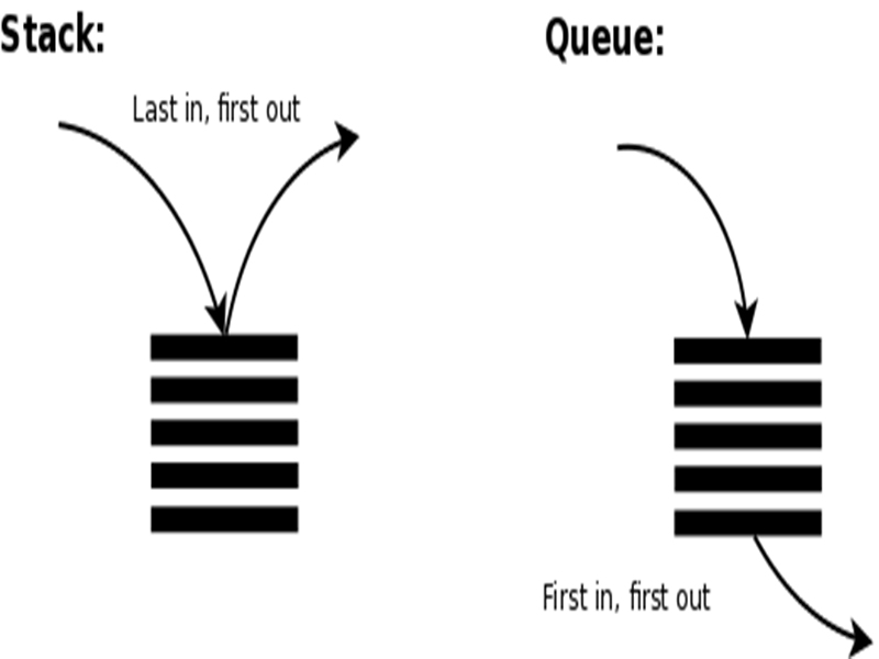 How to build a data structure Stack and Queue.