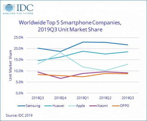 Q3 / 2019 smartphone market: Samsung is still No. 1, Huawei is far ahead of Apple, Xiaomi is in decline