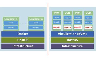 Tìm hiểu cơ bản về Docker