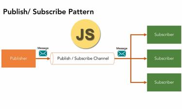 Các mẫu JavaScript: Mẫu nhà xuất bản / người đăng ký