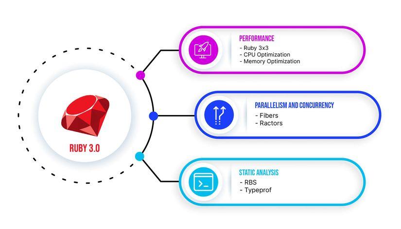 Có gì đặc biệt trong phiên bản Ruby 3×3 ?